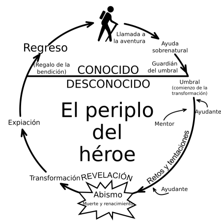 Diagrama del Viaje del Héroe