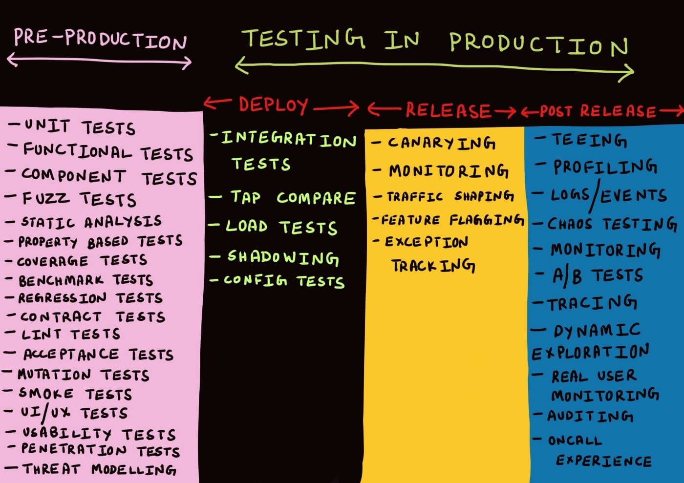 Cindy Sridharan' types of tests
